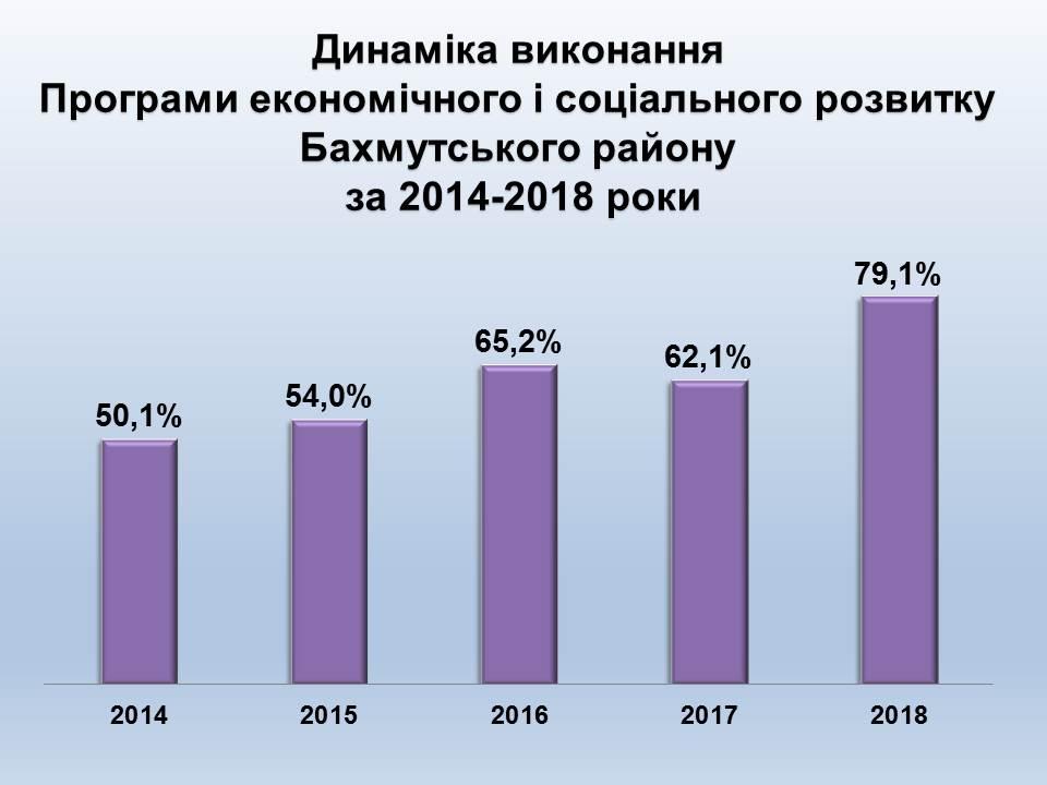 """Три главных достижения Бахмутской РГА в 2018 году и несколько """"но"""" к ним"""
