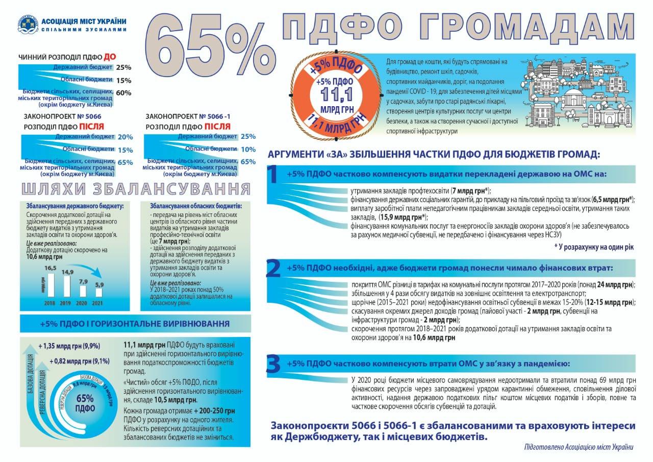 Кошти платників ПДФО мають залишатись на місцях і спрямовуватись на розвиток громад Кіровоградщини