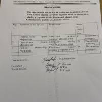 Результати конкурсу