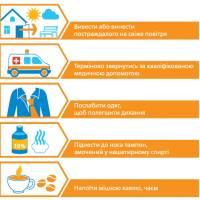 Як допомогти постраждалому при отруєнні чадним газом