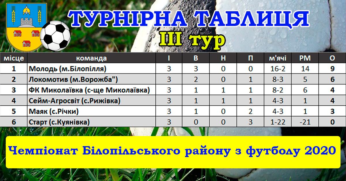 Чемпіонат Білопільського району з футболу
