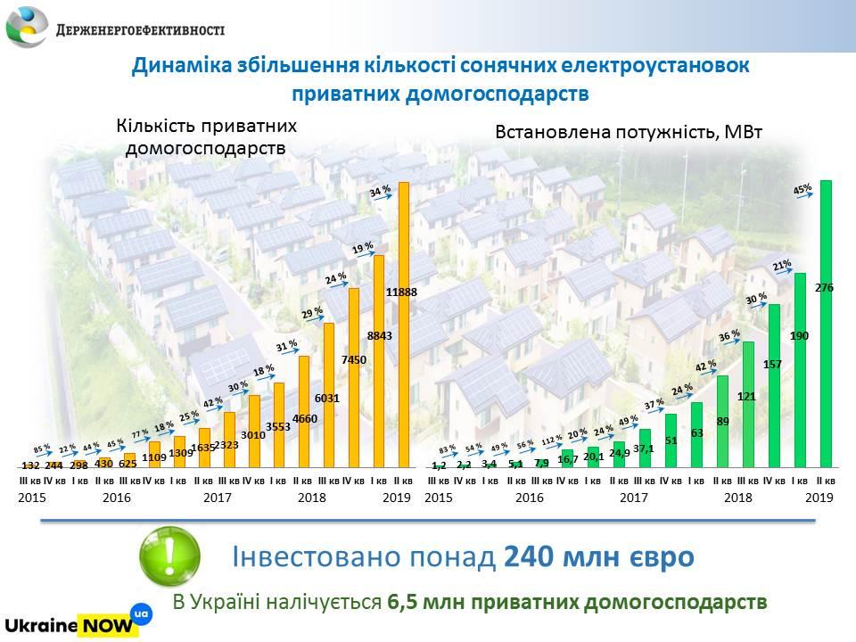 Президент України підписав Закон щодо врегулювання питання сонячних електростанцій домогосподарств