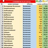 20 найкращих громад Волинської області станом на 01.07.2021р.