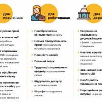 МАСШТАБИ НЕЗАДЕКЛАРОВАНОЇ ПРАЦІ В УКРАЇНІ