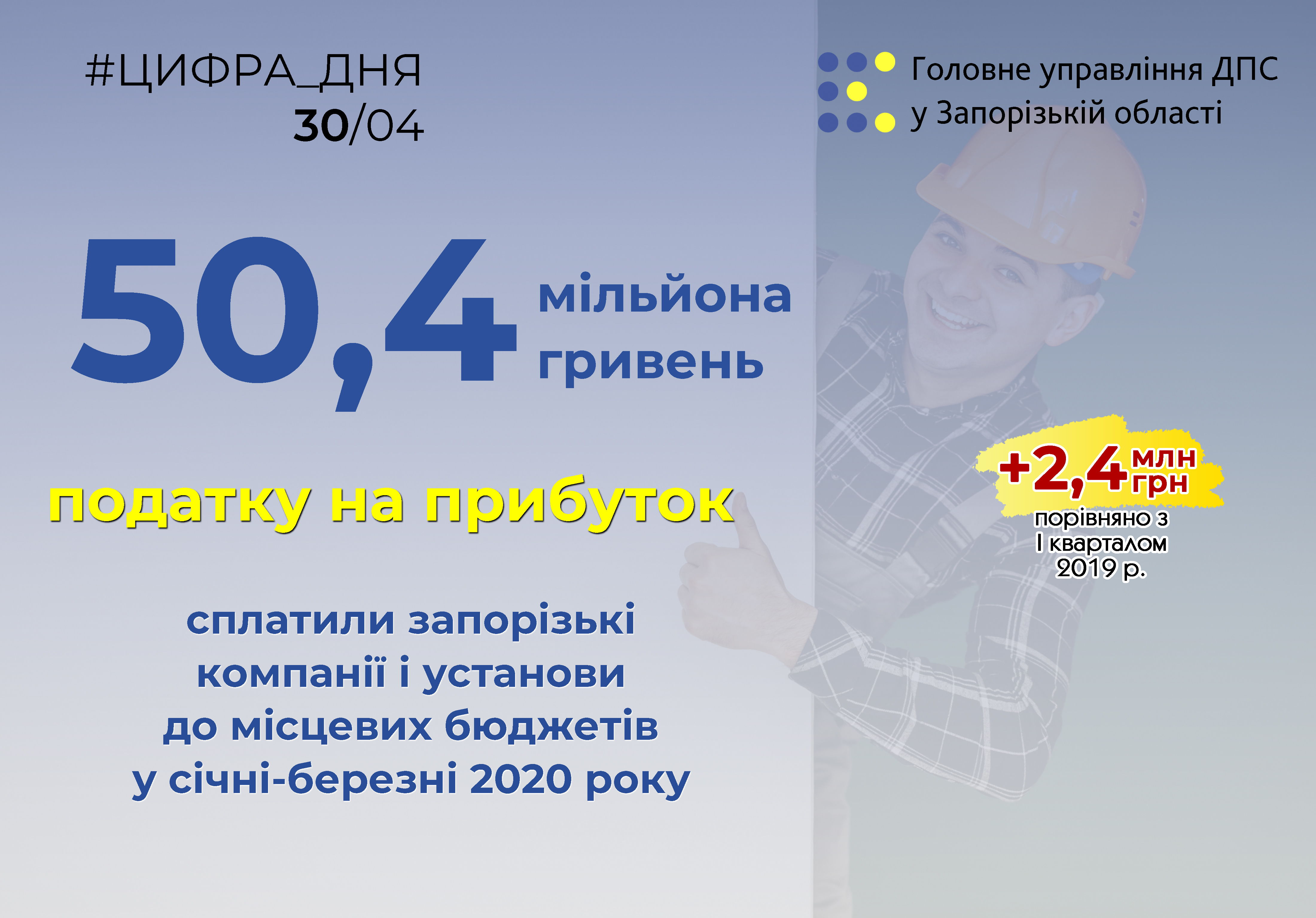 Запорізькі підприємства і установи сплатили до місцевих бюджетів понад 50 мільйонів гривень податку на прибуток