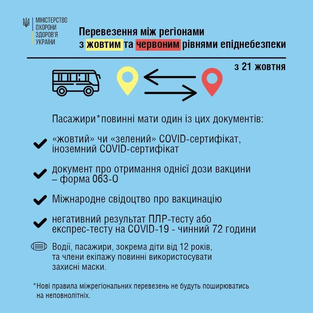 З 21 жовтня запрацювали карантинні обмеження щодо міжобласних перевезень