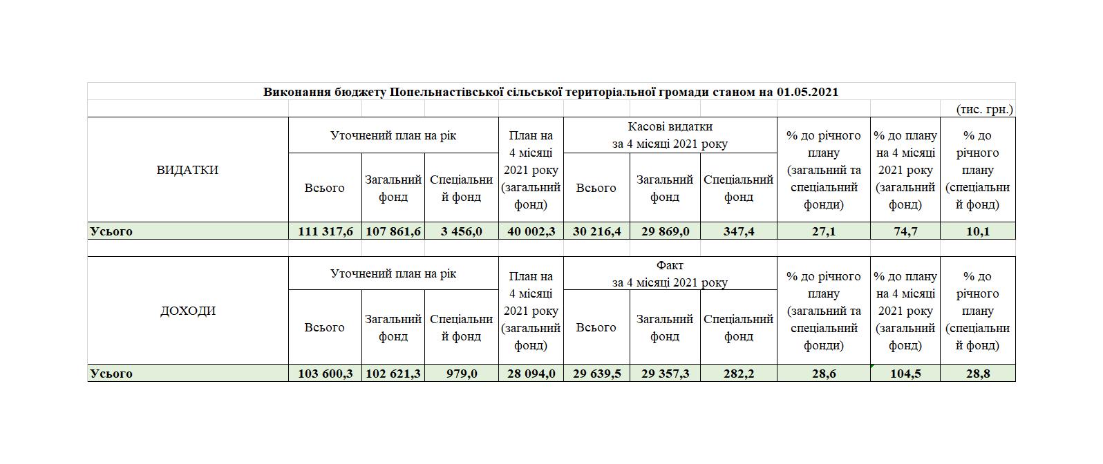 Виконання бюджету Попельнастівської сільської територіальної громади станом на 01.05.2021