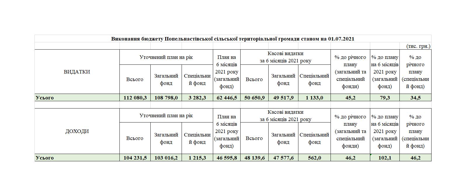 Виконання бюджету Попельнастівської сільської територіальної громади станом на 01.07.2021