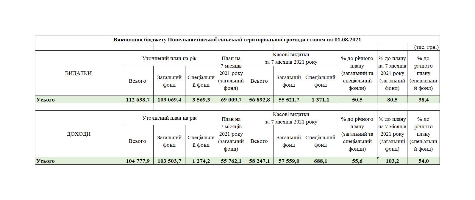 Виконання бюджету Попельнастівської сільської територіальної громади станом на 01.08.2021