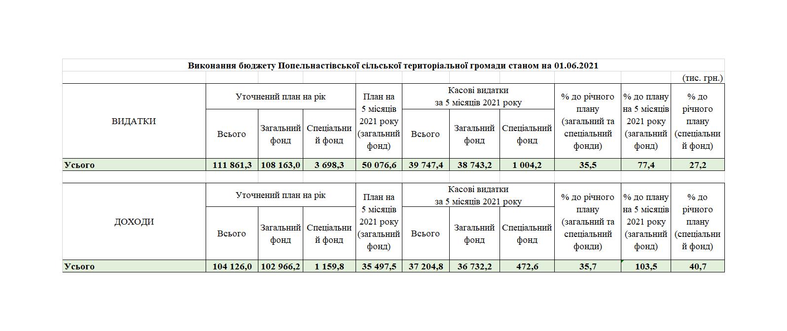 Виконання бюджету Попельнастівської сільської територіальної громади станом на 01.06.2021