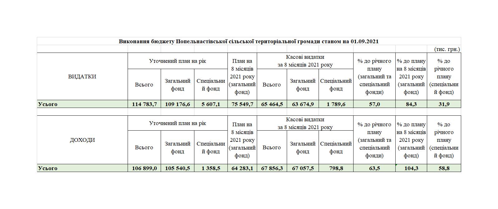 Виконання бюджету Попельнастівської сільської територіальної громади станом на 01.09.2021