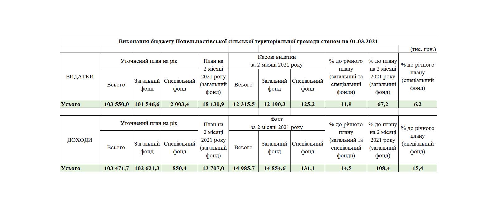 Виконання бюджету Попельнастівської сільської територіальної громади станом на 01.03.2021