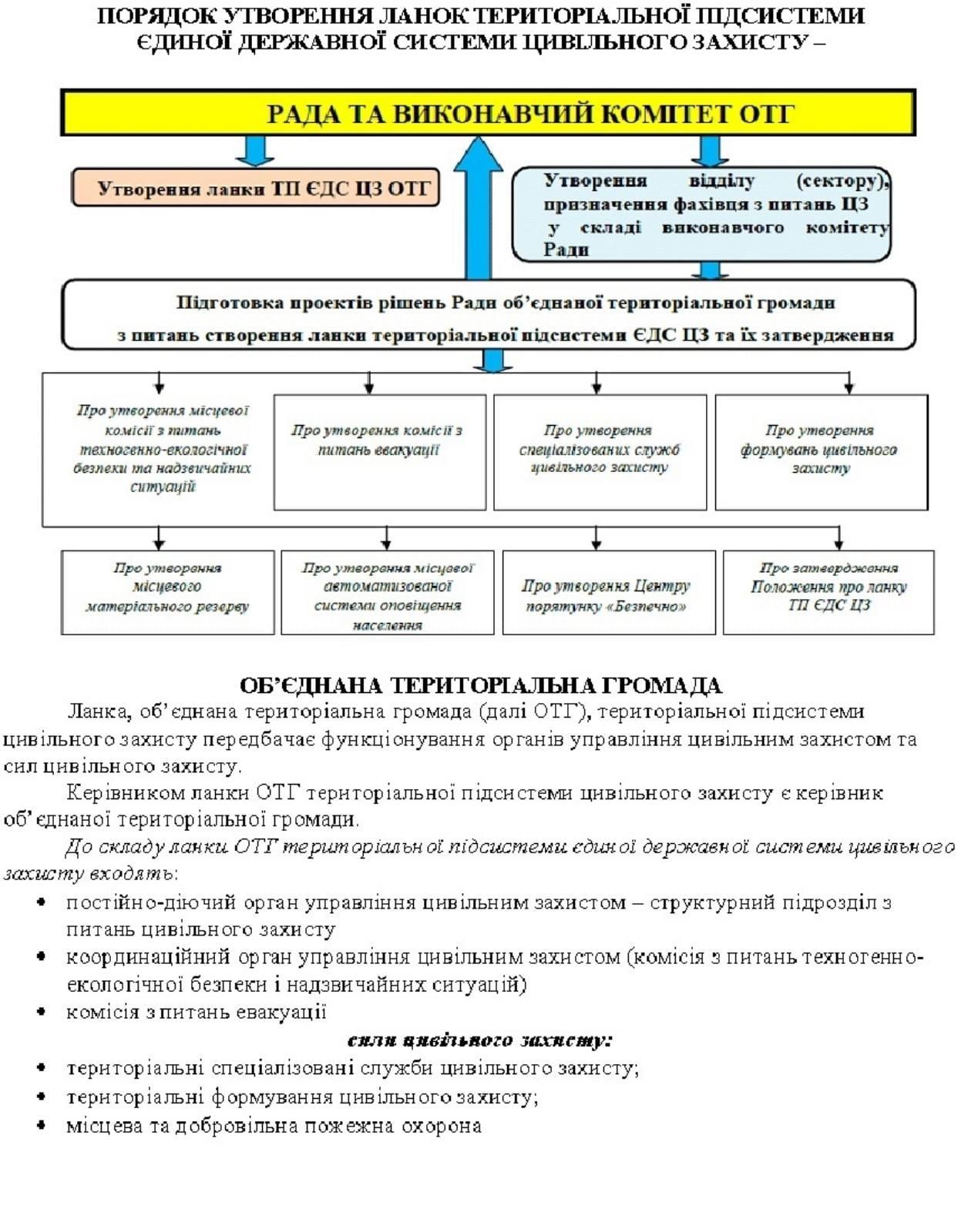 Городоцький РВ ГУ ДСНС України у Львівській області інформує