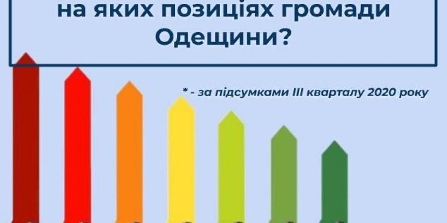 Оцінка діяльності голів об'єднаних територіальних громад Одеської області за  ІІІ квартал 2020 року.