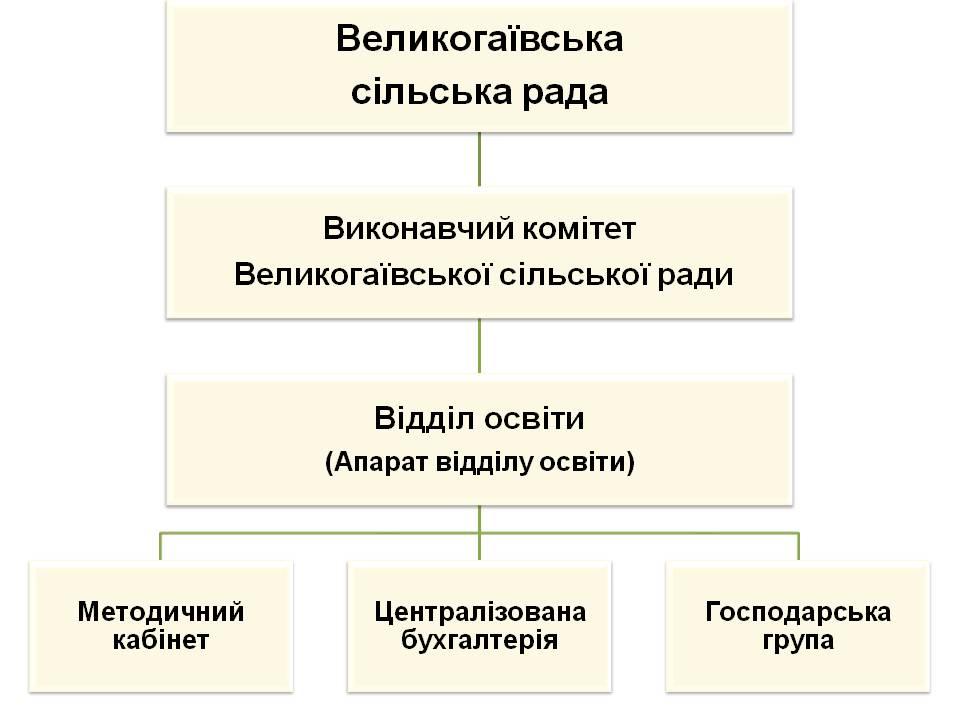Схема відділу освіти виконавчого комітету Великогаївської сільської ради