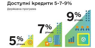 Доступні кредити 5-7-9%3