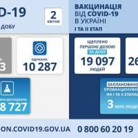 Статистичні дані із захворюваності станом на 2 квітня 2021 року