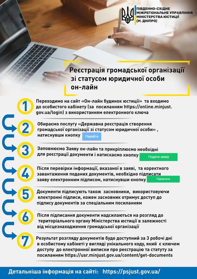 Як зареєструвати громадську організацію зі статусом юридичної особи онлайн