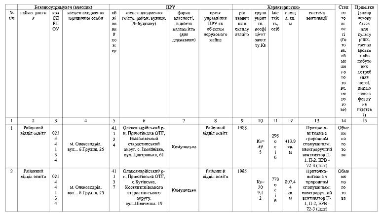 Перелік  захисних споруд цивільного захисту протирадіаційних укриттів (ПРУ) на території Приютівської ОТГ