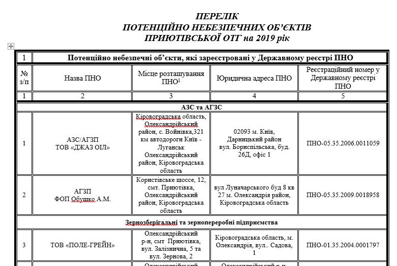 Перелік потенційно небезпечних об'єктів Приютівської ОТГ на 2019 рік