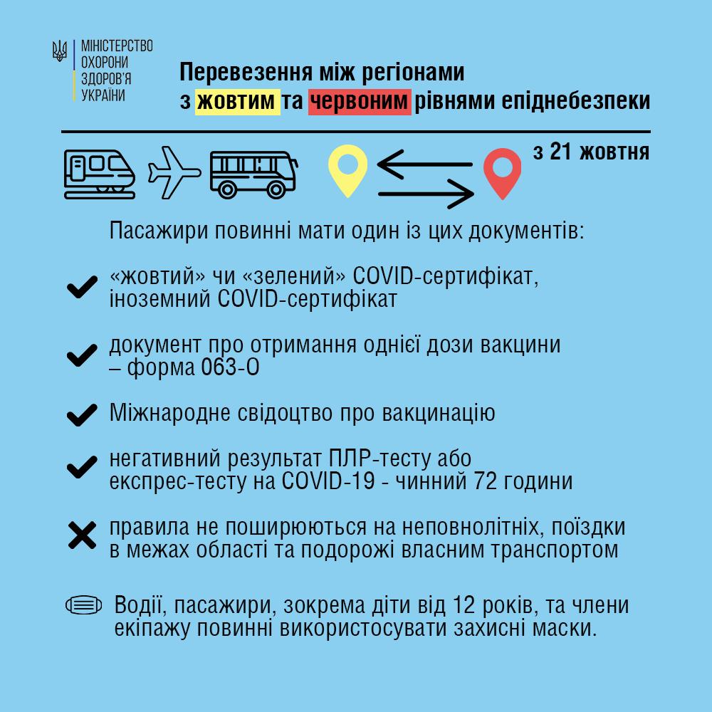 Правила поїздок між регіонами з 21 жовтня: які документи потрібні