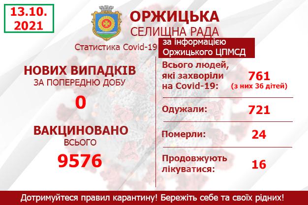 Статистика захворюваності на Covid-19 за інформацією Оржицького центру ПМСД станом на 13.10.2021