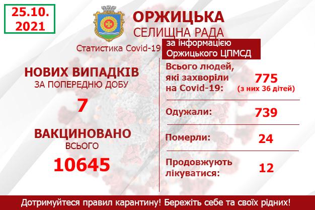Статистика захворюваності на Covid-19 за інформацією Оржицького центру ПМСД