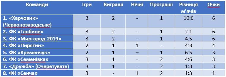Турнірна таблиця Першості Полтавської області з футболу на 28.06.2020 р.