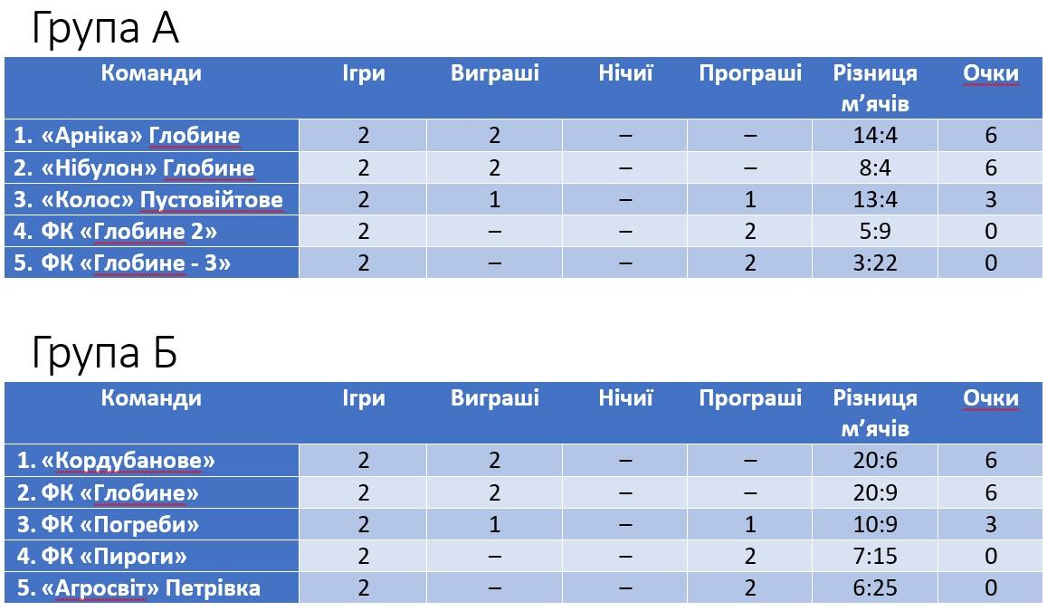 Турнірна таблиця з футболу Глобинської ОТГ
