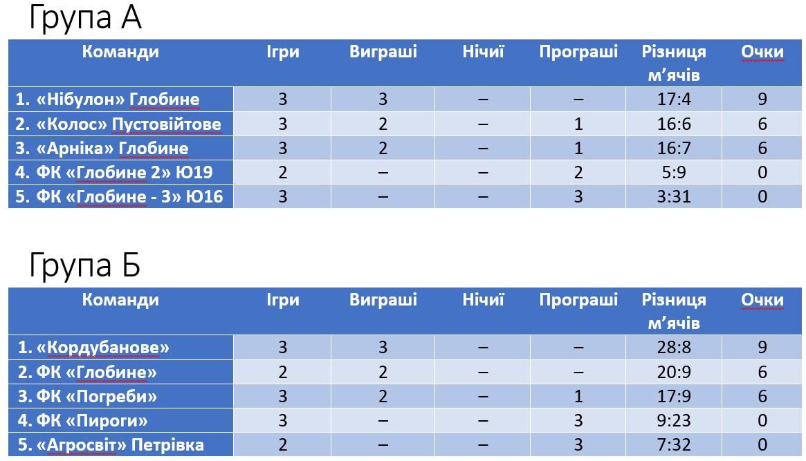 Турнірна таблиця з футболу Глобине