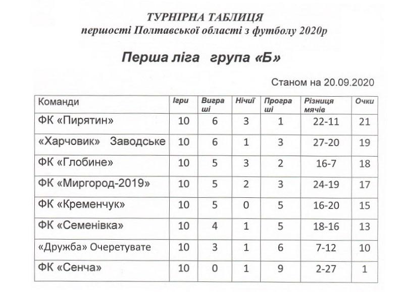 Турнірна таблиця з футболу