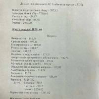 Доходи та витрати діяльності автостанції м.Глобине