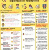 Памятка Коронавірус профілактика інфікування і поширення