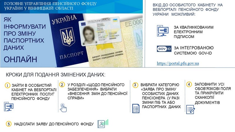 Yak podaty onlain zaiavu v Pensiinyi fond Ukrainy