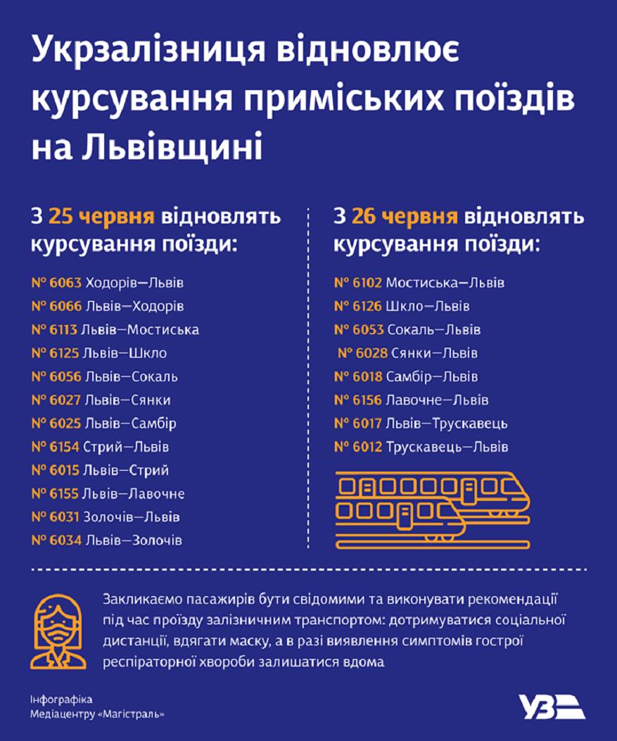 Ukrzaliznytsia z 25 chervnia vidnovyla kursuvannia 12 prymiskykh poizdiv terytoriieiu Lvivskoi oblasti.