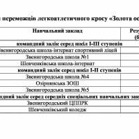 Результати-Крос