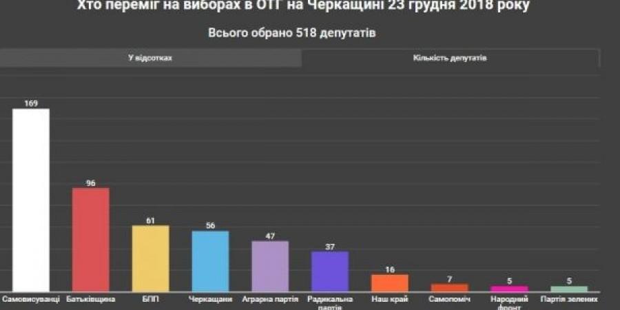 Кого обрали головами громад в Черкаській області та хто вони такі?
