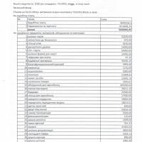 Фінансовий звіт за 2020р.