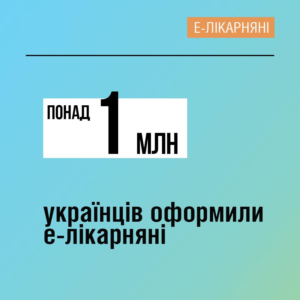 Понад 1 млн українців оформили е-лікарняні