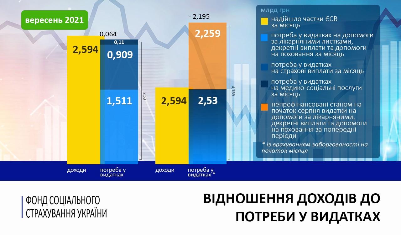 Потреба у видатках на лікарняні і страхові виплати перевищила надходження на 2,2 млрд грн у вересні