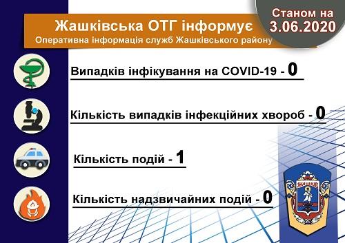 Жашківська ОТГ, карантин, інфографіка