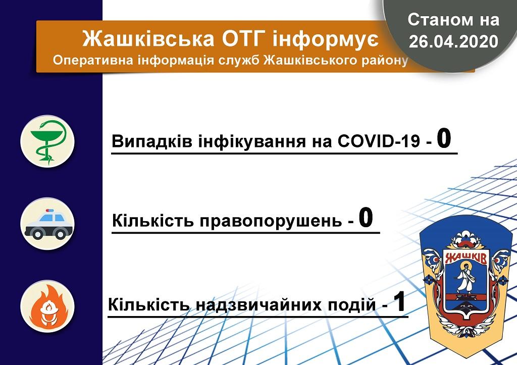 інфографіка, Жашківська ОТГ, оперативна інформація, карантин
