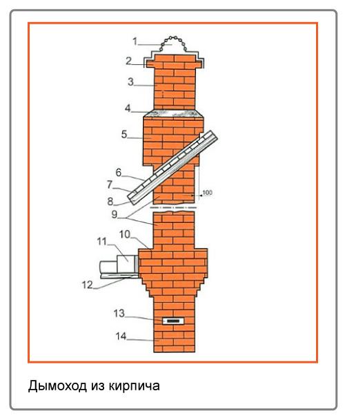 Рис 3. Оптимальная конструкция дымохода из кирпича.