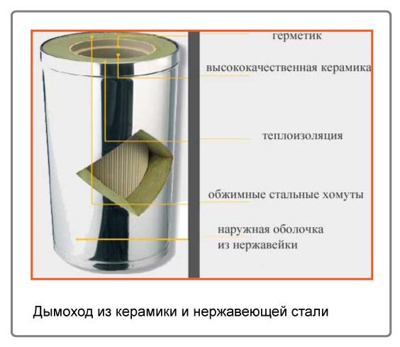 Рис. 5. Устройство дымохода из керамики и нержавеющей стали.