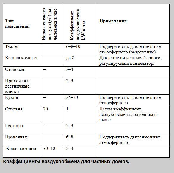 Таблица 3 Коэффициенты воздухообмена для частных домов