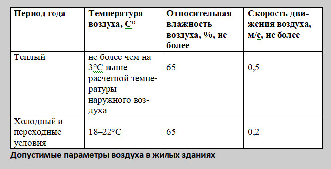 Таблица 5: Допустимые параметры воздуха в жилых зданиях.