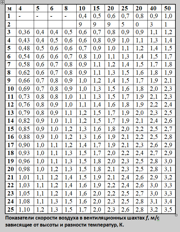 Таблица 1. Показатели скорости воздуха в вентиляционных шахтах