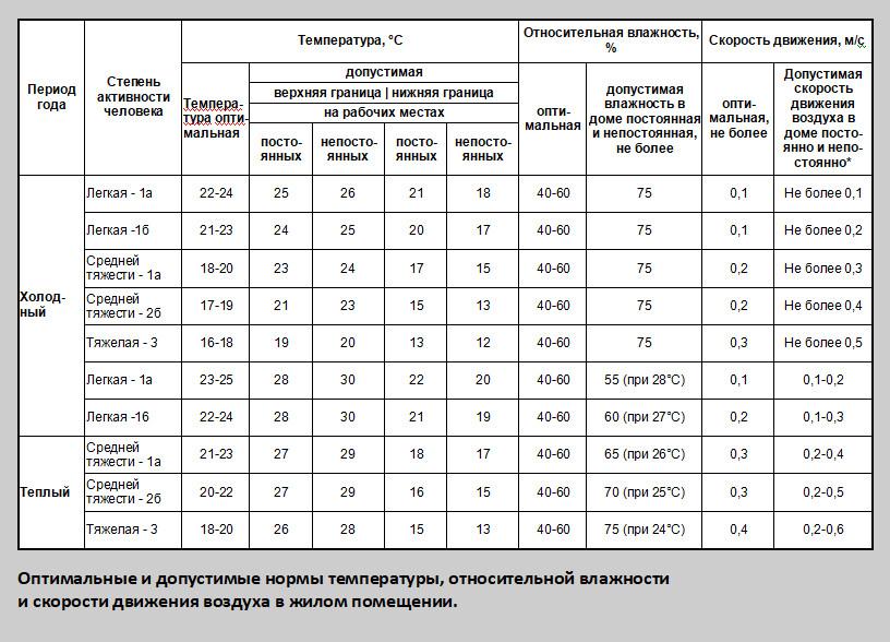 Таблица 7 Оптимальные нормы