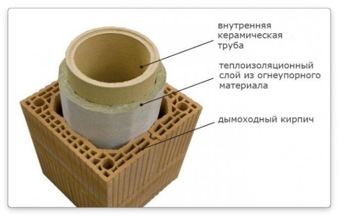 Рис. 4. Устройство дымохода из керамики.