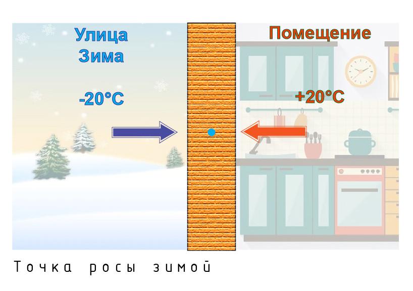 точка росы зимой
